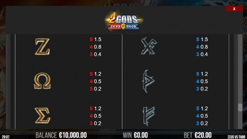 2 Gods Zeus vs Thor :: Paytable - Low Value Symbols