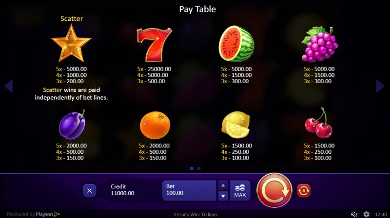 3 Fruits Win :: Paytable