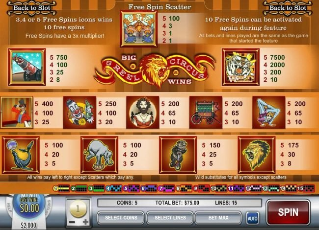 Slot game symbols paytable featuring circus inspired icons.