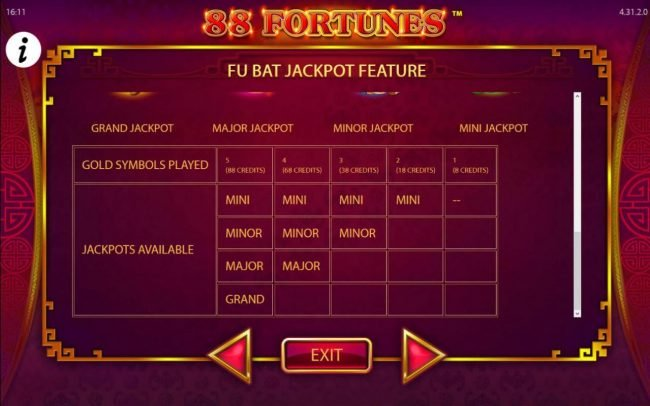 There are four jackpots - Grand Jackpot, Major Jackpot, Minor Jackpot and Mini Jackpot.