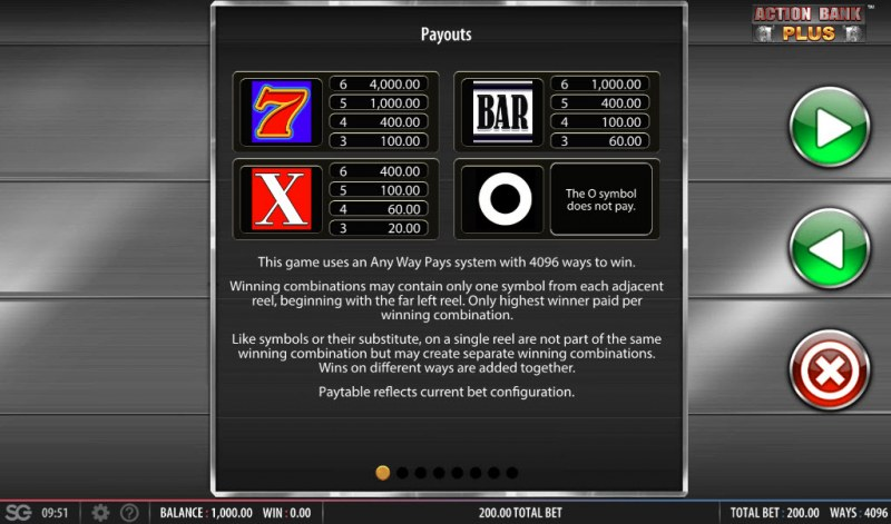 Action Bank Plus :: Paytable