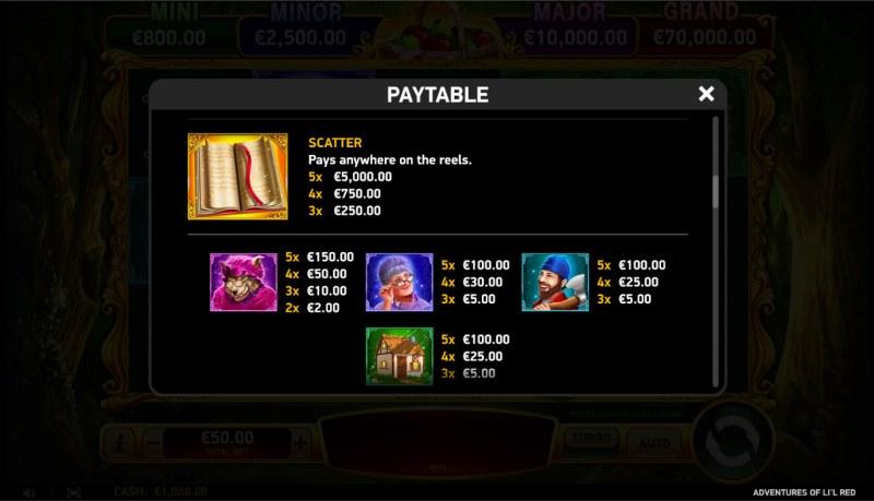 Adventures of Li'l Red :: Paytable - High Value Symbols