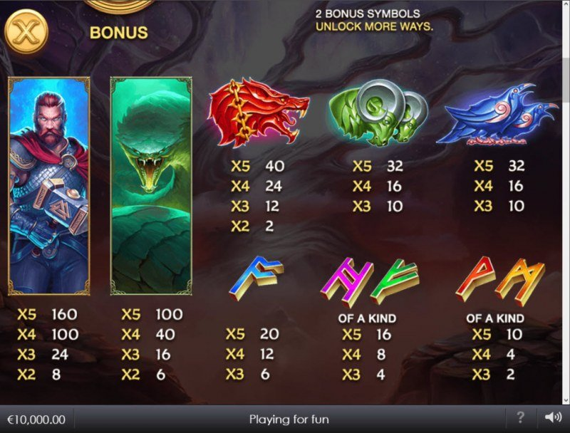 Age of the Gods Norse Ways of Thunder :: Paytable