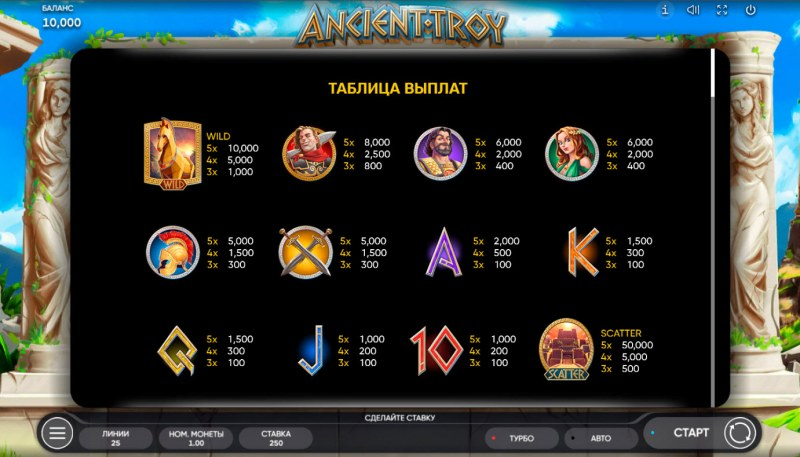 Ancient Troy :: Paytable