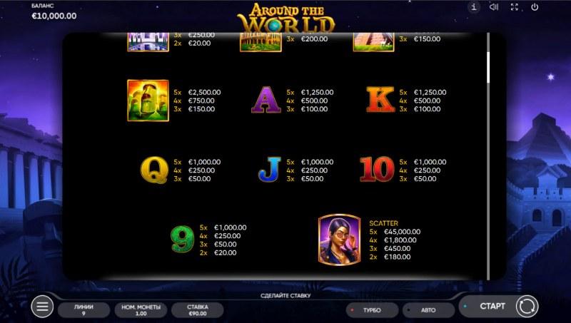Around the World :: Paytable - Low Value Symbols