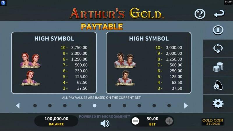 Arthur's Gold :: Paytable - High Value Symbols