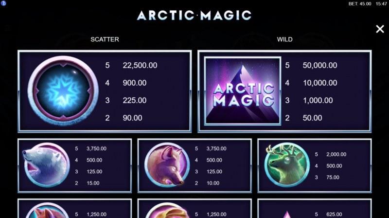 Artic Magic :: Paytable - High Value Symbols