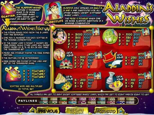 Raging Bull featuring the video-Slots Aladdin's Wishes with a maximum payout of $250,000