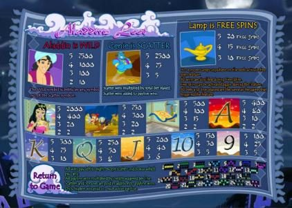 Planet Casino featuring the Video Slots Aladdin's Loot with a maximum payout of $7,500