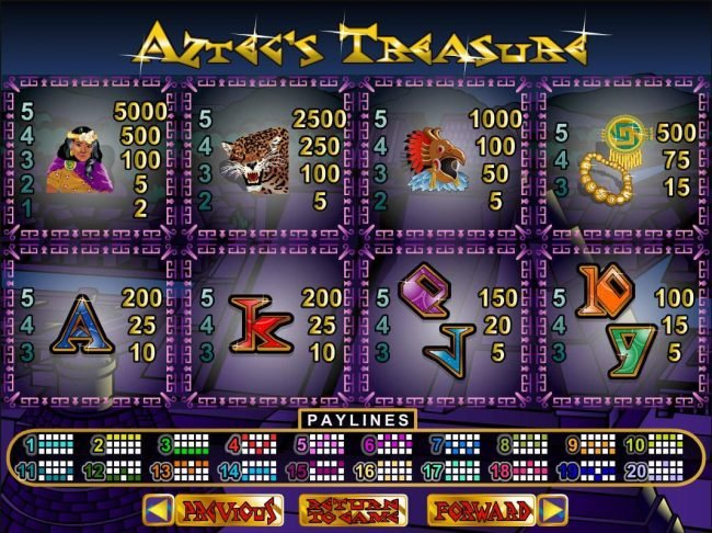 Bodog featuring the video-Slots Aztec's Treasure with a maximum payout of $250,000