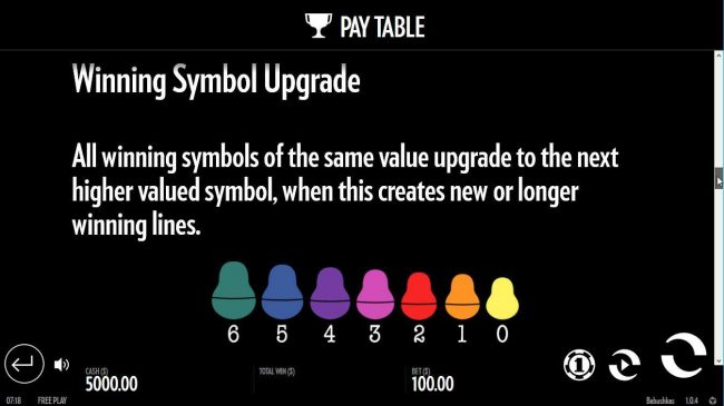 All winning symbols of the same value upgrade to the next higher valued symbol, when this creates new or longer winning lines.