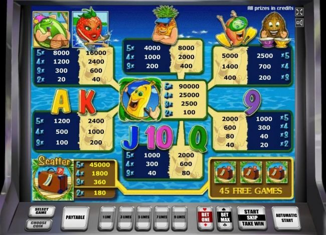 Slot game symbols paytable freaturing fruit inspired icons.