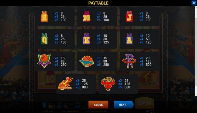 Basketball :: Paytable