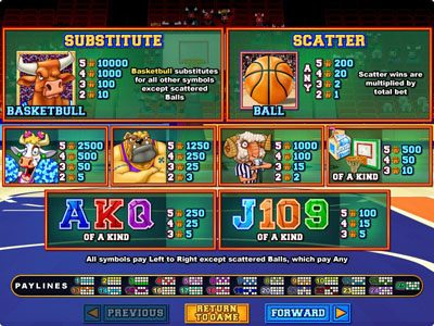 Slotnuts featuring the Video Slots Basketbull with a maximum payout of $250,000