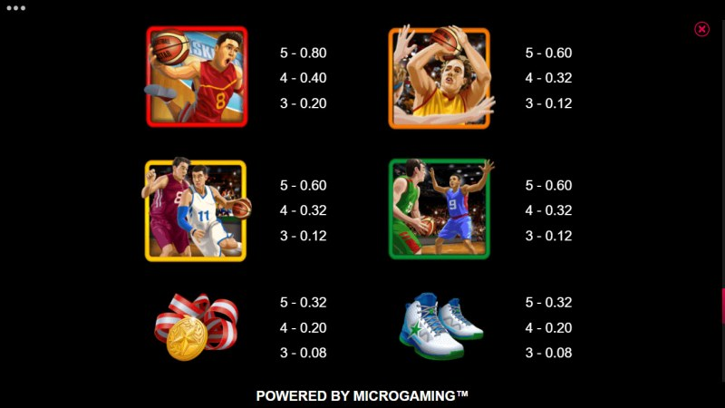 Basketball Star on Fire :: Paytable - High Value Symbols