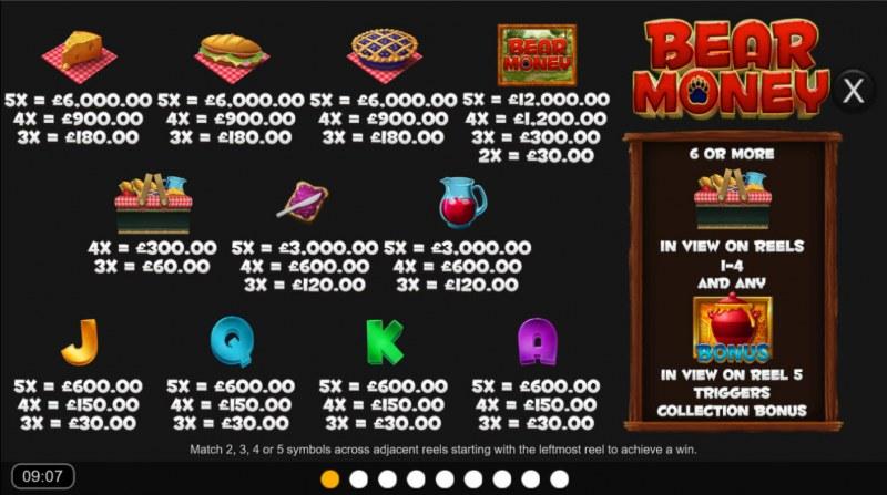Bear Money :: Paytable
