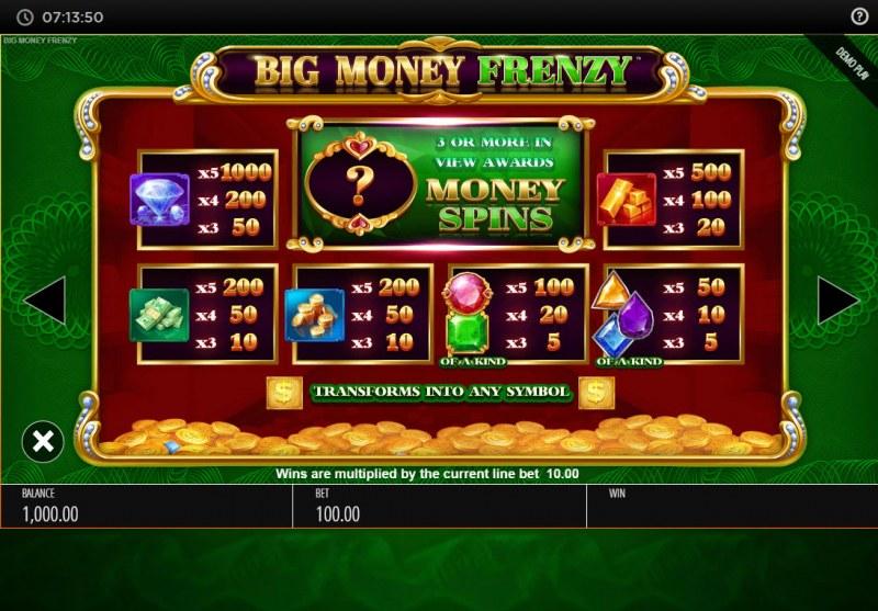 Big Money Frenzy :: Paytable