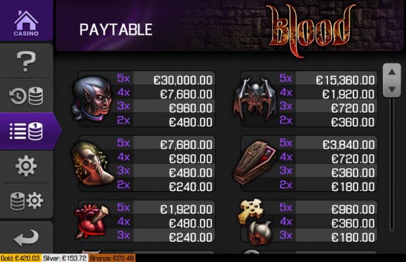 Blood :: Paytable - High Value Symbols