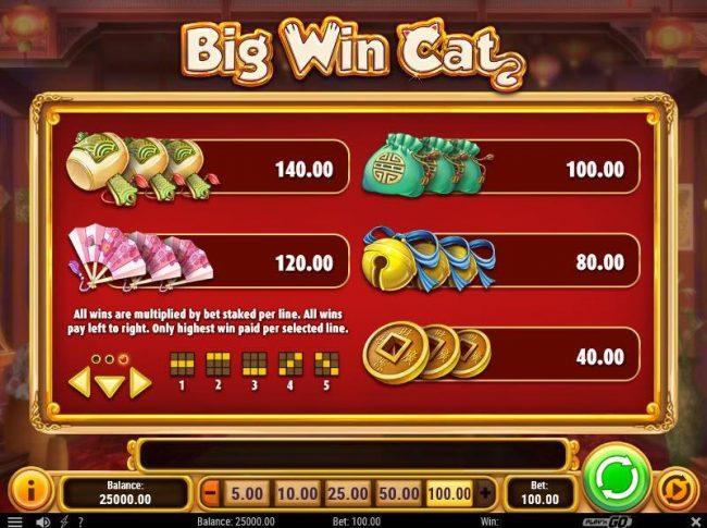 Low Win Symbols Paytable