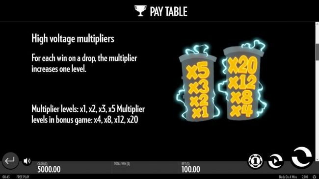 High Voltage Multipliers - For each win on a drop, the multiplier increases one level. Multiplier levels: x1, x2, x3, x5 Multiplier levels in bonus game: x4, x8, x12, x20