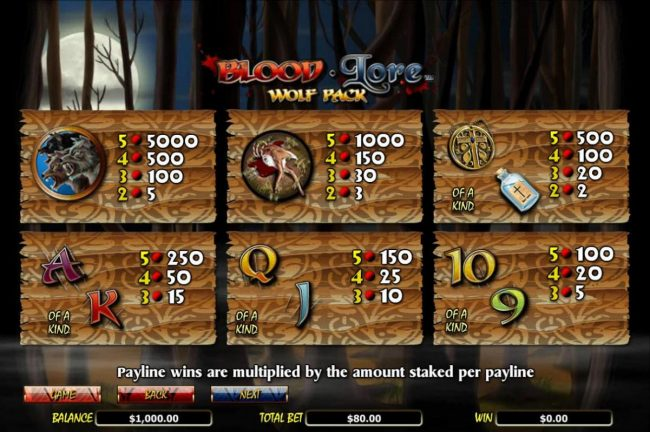 ReelTastic featuring the Video Slots Blood Lore Wolf Pack with a maximum payout of $20,000
