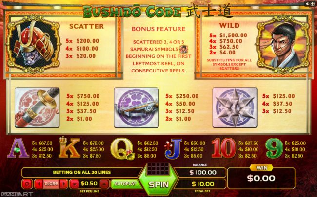 Cyber Spins featuring the Video Slots Bushhido Code with a maximum payout of $1,500