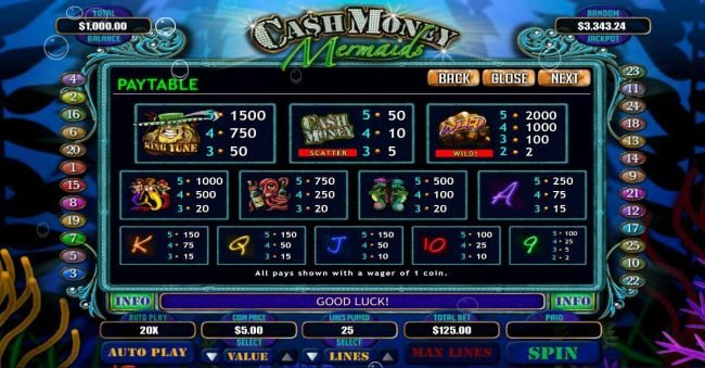 All Wins Casino featuring the Video Slots Cash Money Mermaids with a maximum payout of $250,000