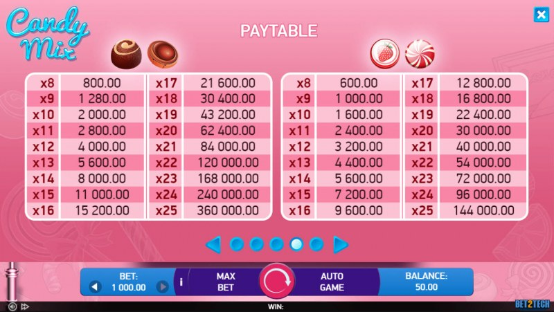 Candy Mix :: Paytable - High Value Symbols