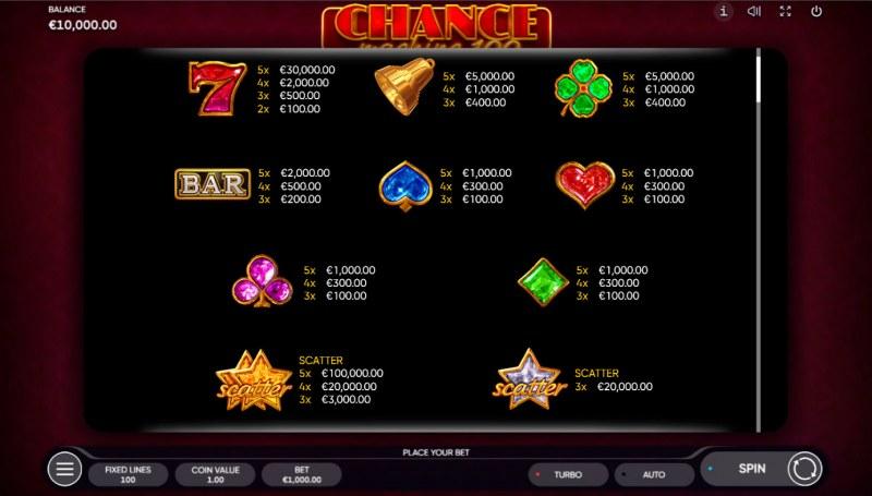 Chance Machine 100 :: Paytable