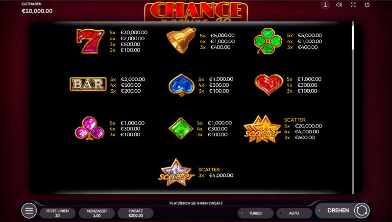 Chance Machine 20 :: Paytable
