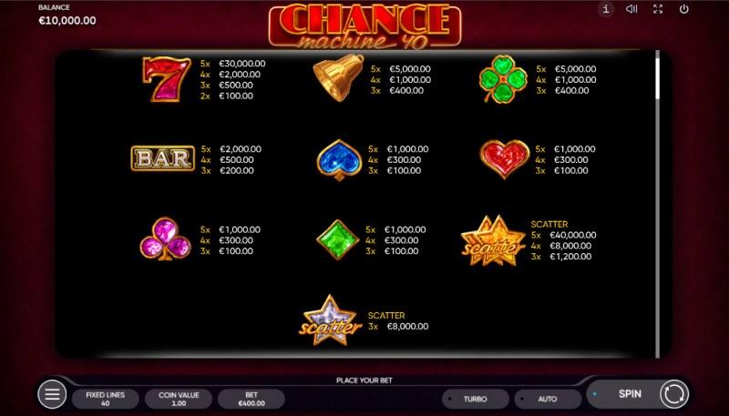 Chance Machine 40 :: Paytable
