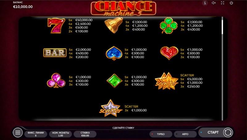Chance Machine 5 :: Paytable