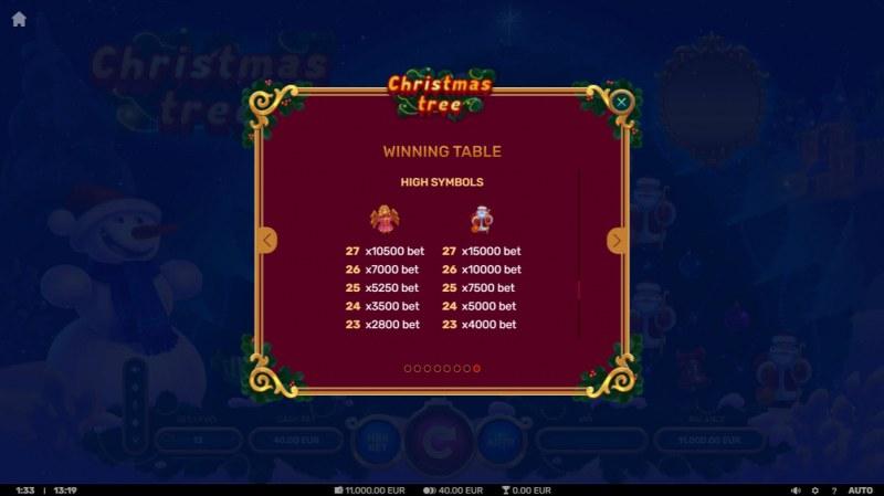 Christmas Tree :: Paytable - High Value Symbols