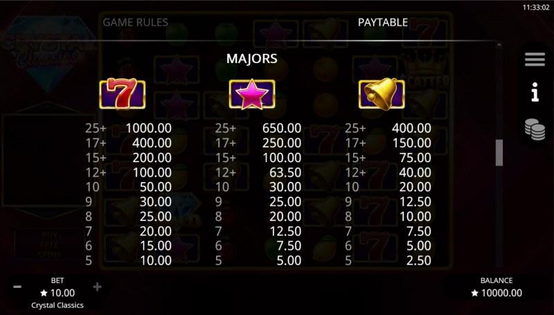 Crystal Classics :: Paytable - High Value Symbols