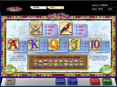 Chests of Plenty slot game payout table