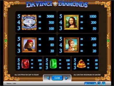 Da Vinci Diamonds slot game payout table