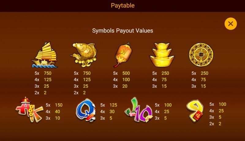 Da Fu Xiao Fu :: Paytable