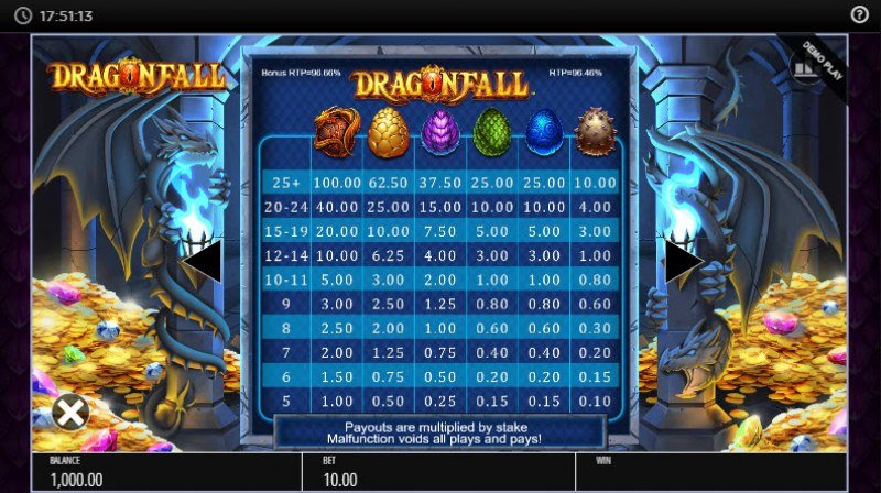 Dragonfall :: Paytable