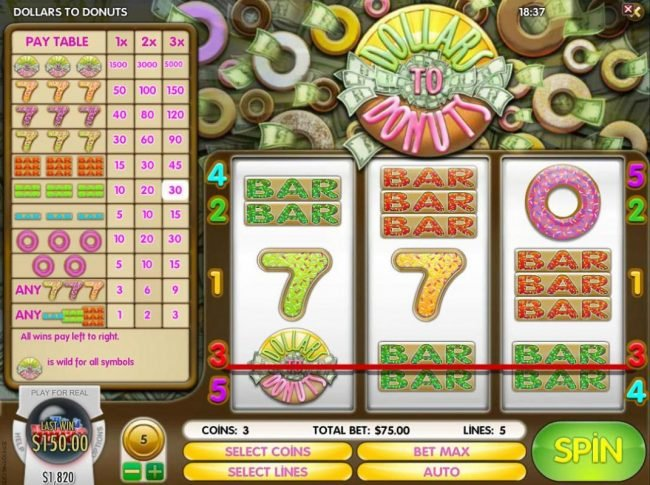 Dollars to Donuts :: Double-BARs combine with wild symbol triggering a winning combination and a 150.00 win.