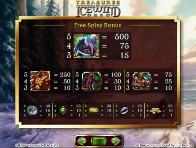 Dungeons & Dragons - Treasure of Icewind Dale :: free spins bonus feature paytable