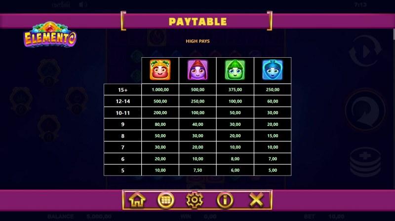 Elemento :: Paytable - High Value Symbols