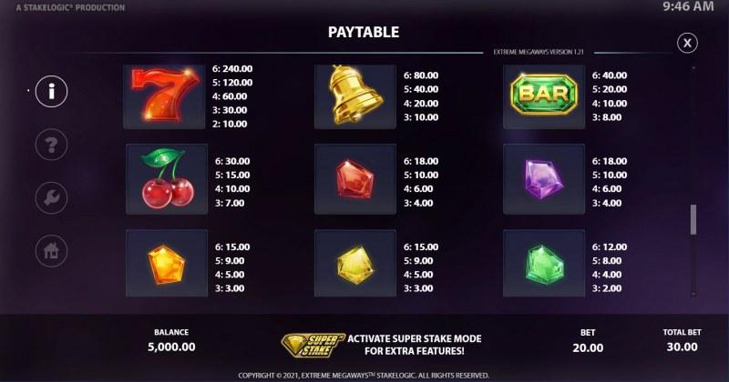 Extreme Megaways :: Paytable - High Value Symbols