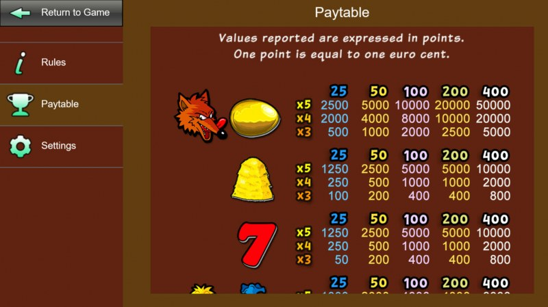 Fowl Play Gold :: Paytable