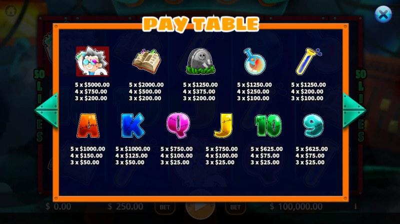 Frankenstein :: Paytable