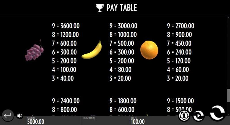 Fruit Wrap :: Paytable - Medium Value Symbols