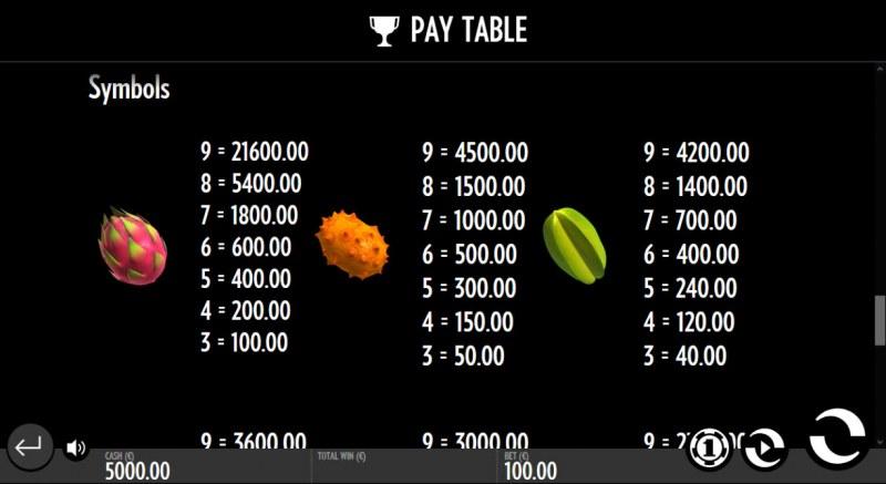 Fruit Wrap :: Paytable - High Value Symbols