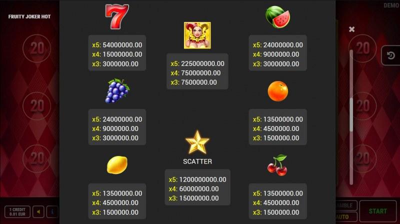 Fruity Joker Hot :: Paytable