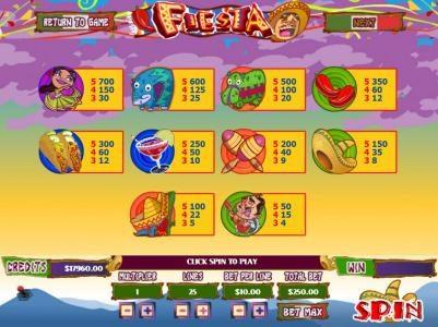 Fiesta :: Slot game symbols paytable