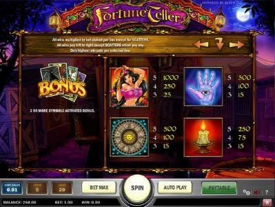 slot game high symbols paytable