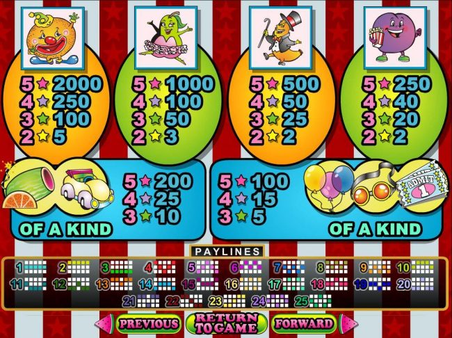 Slot game symbols paytable featuring fruit inpired icons.